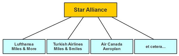 meilen kaufen star alliance